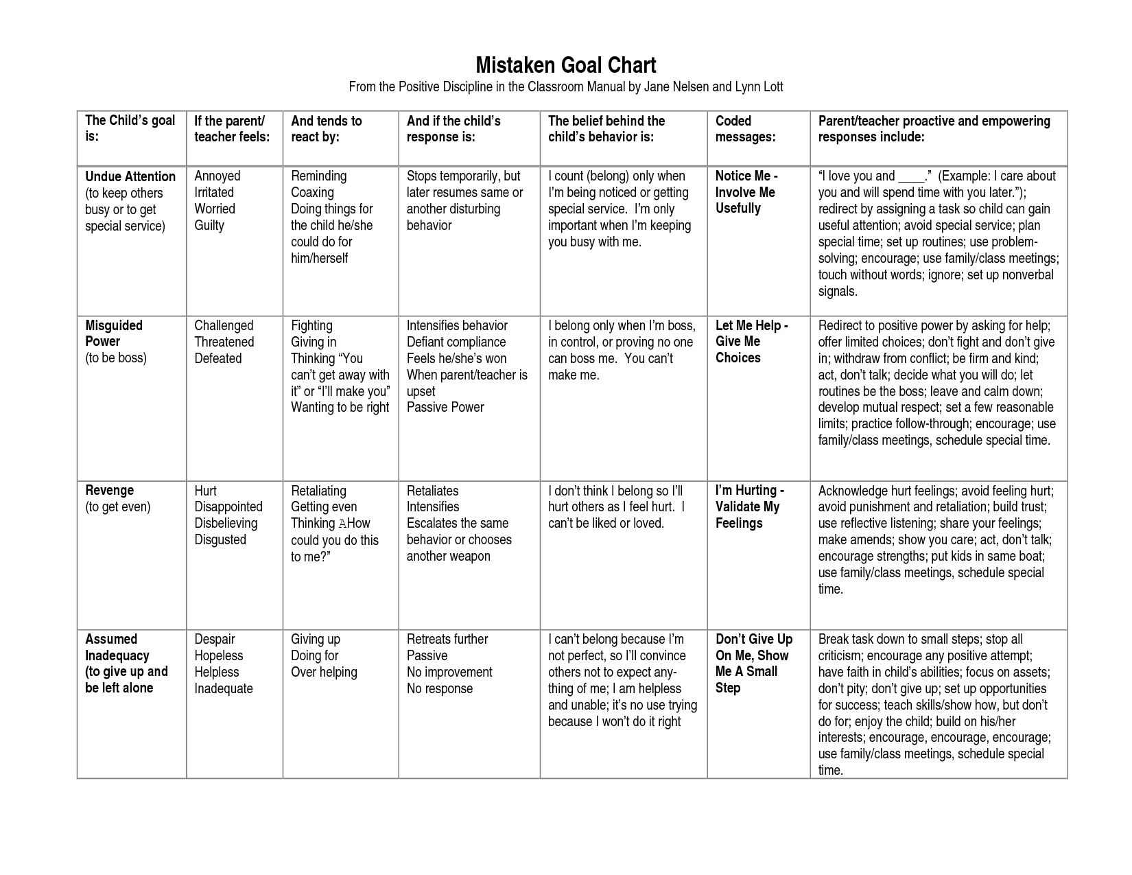 4 Mistaken Goals Chart From The Positive Discipline