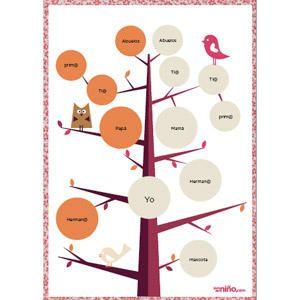 Rbol geneal gico ideas para el hogar pinterest - Ideas para hacer un arbol genealogico ...