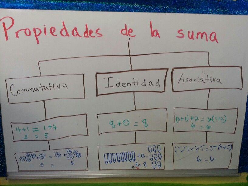 Propiedades de la suma, commutativa, identidad y asociativa ...
