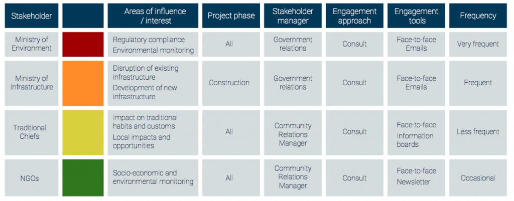 Image result for stakeholder engagement plan Engagement