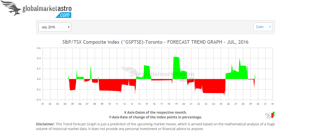 Canada's S&P/TSX composite index GSPTSE's trend charts can be viewed for july-2016 here athttps://www.globalmarketastro.com/global-stock-market-indices/graph-monthly?symbol=%5EGSPTSE&my=Jul-2016