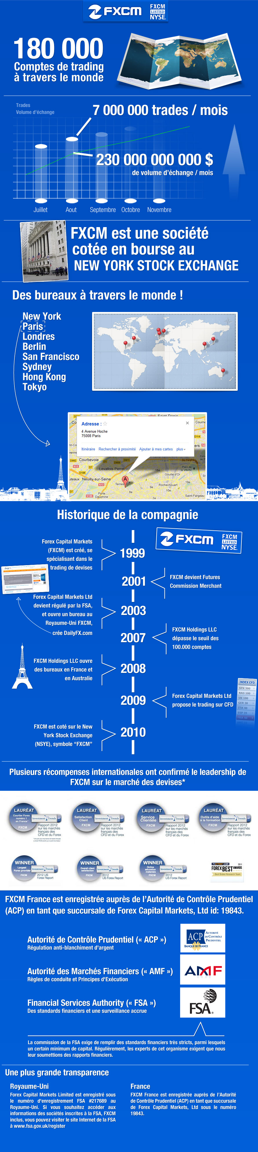 L'histoire et les qualités du broker forex FXCM