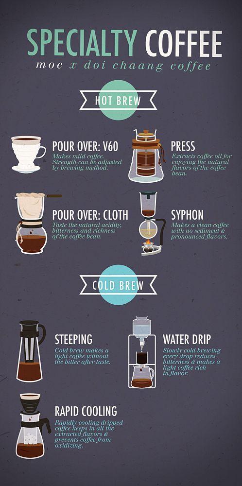 Ministry Of Coffee Mural Infographic Menu Design On Behance Coffee Brewing Methods Coffee Drinks Coffee Menu