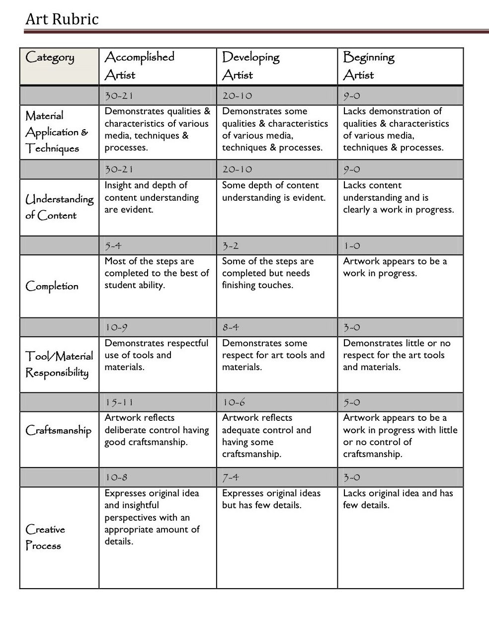 Rubric for a poster design - A Handy Rubric For Art Teachers Great Chart To Use To Adapt
