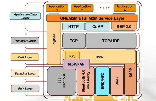 Iot Standards Protocols Guide Iot Networking Computer Basics