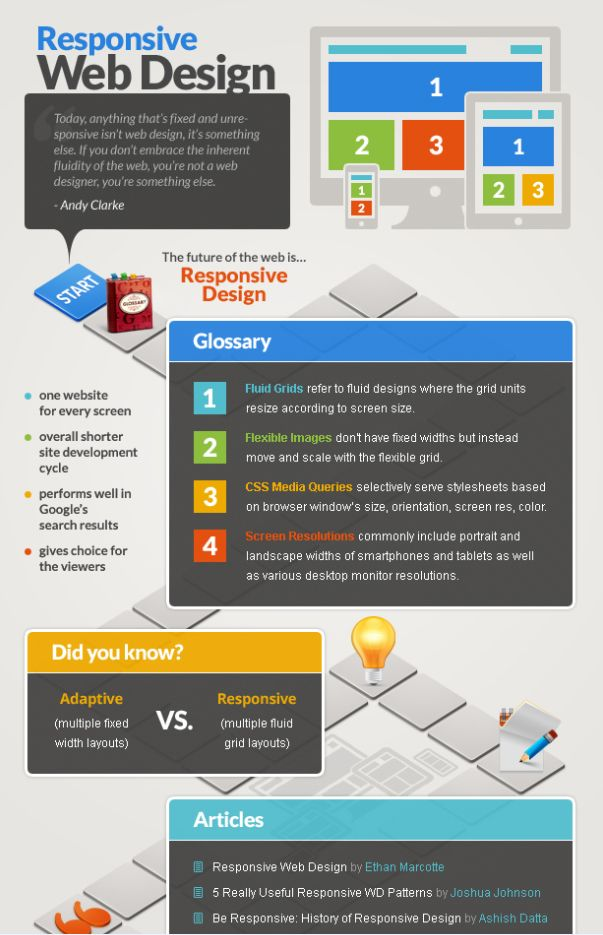 Responsive Web Design Webdesign Design Designer Infographs Web Infographics Responsive Web Design Web Design Web Design Tips