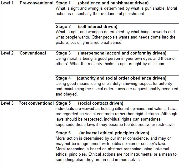kohlberg's theory of moral development Kohlberg's stages of moral development is a theory that was put forth by a  psychologist of the same name and focused on how the different stages of moral .