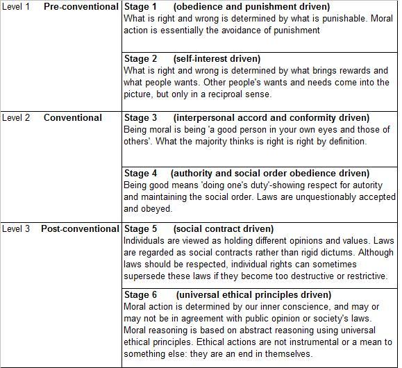 Kohlberg's 6 Stages of Moral Development | ... morality autonomous ...