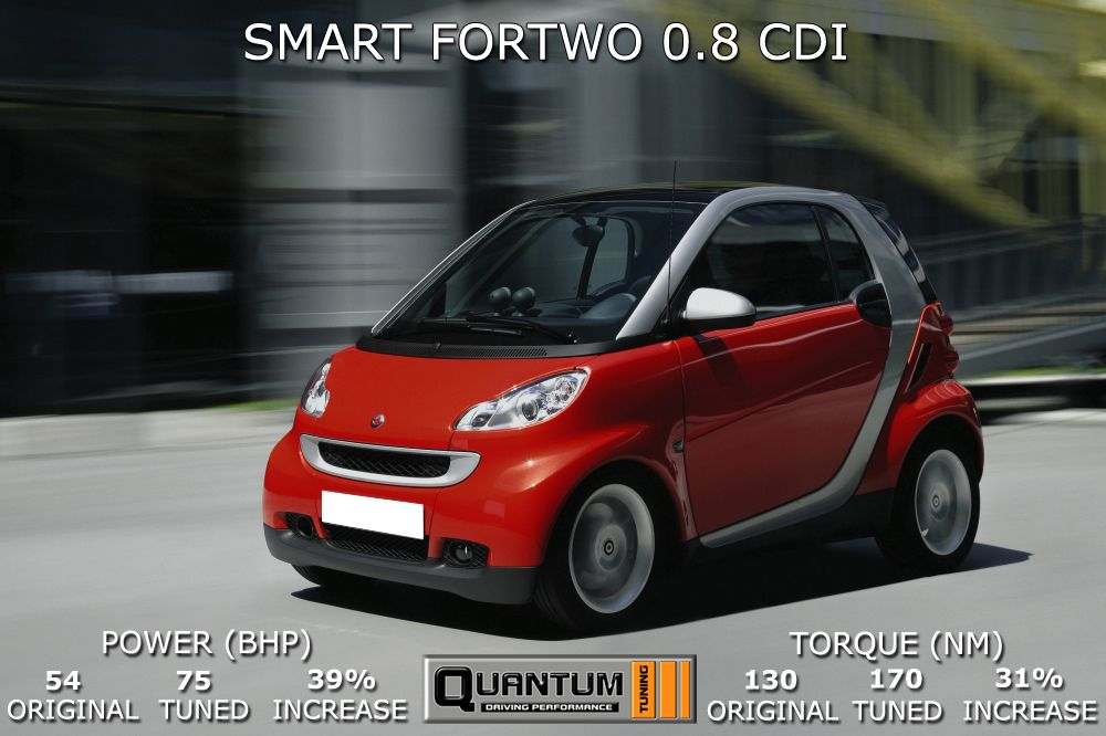 SMART FORTWO 0.8 CDI tuned by Quantum Tuning. Original
