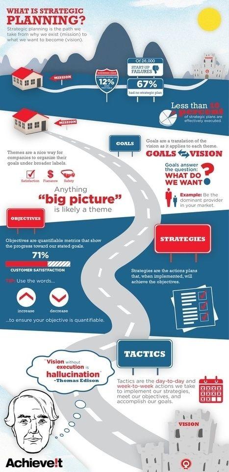 Strategic Planning Process Infographic Strategic Planning Process What Is Strategic Planning Strategic Planning