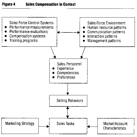 Sales commission structure template for managers tools for Sales commision structure template