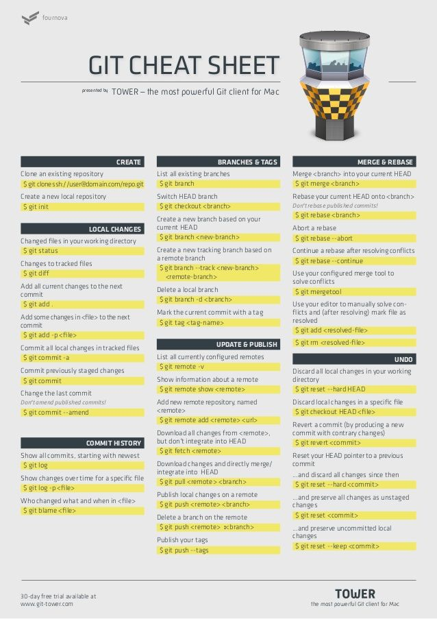 Fournova Git Cheat Sheet Presented By Cheat Sheets Cheating Computer Knowledge