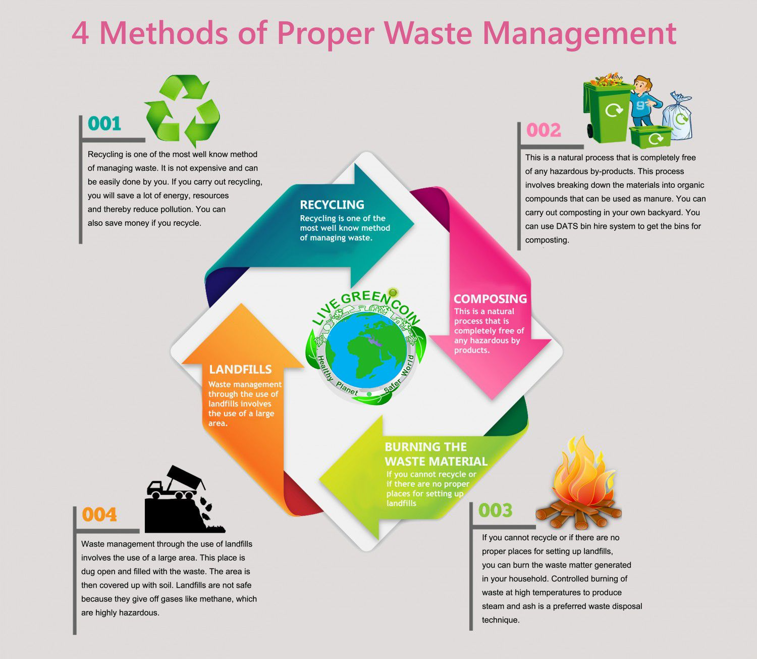 Pin by Nayyer Abbas on waste management | Waste to energy, Waste