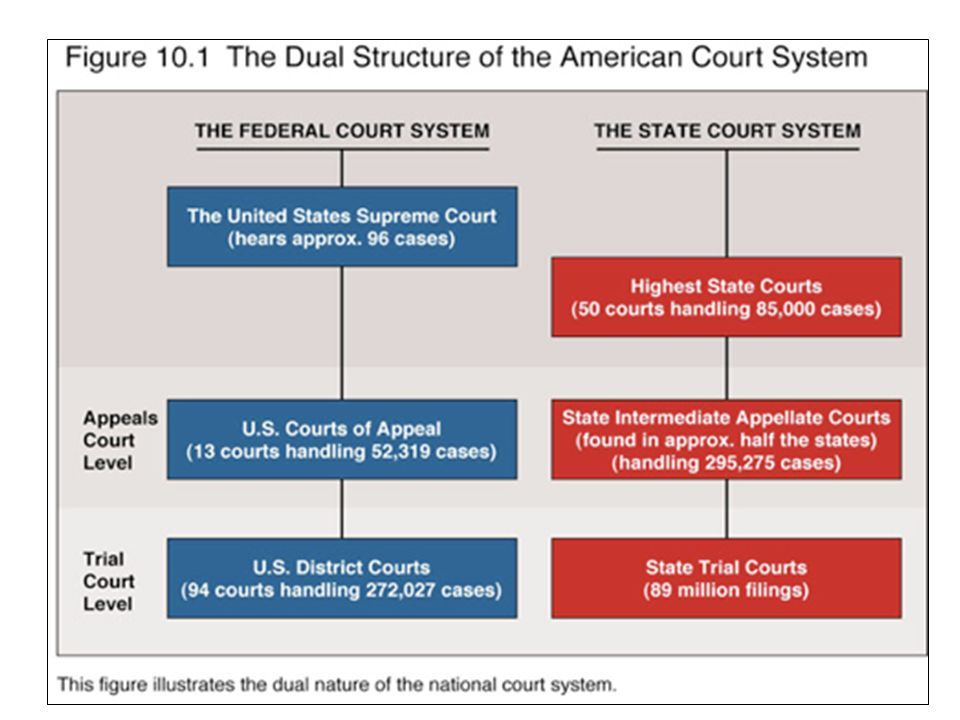 The State Courts