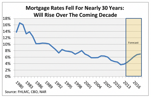 Reflecting On The 30 Year Fixed Rate Mortgage MortgageInterestDeduction