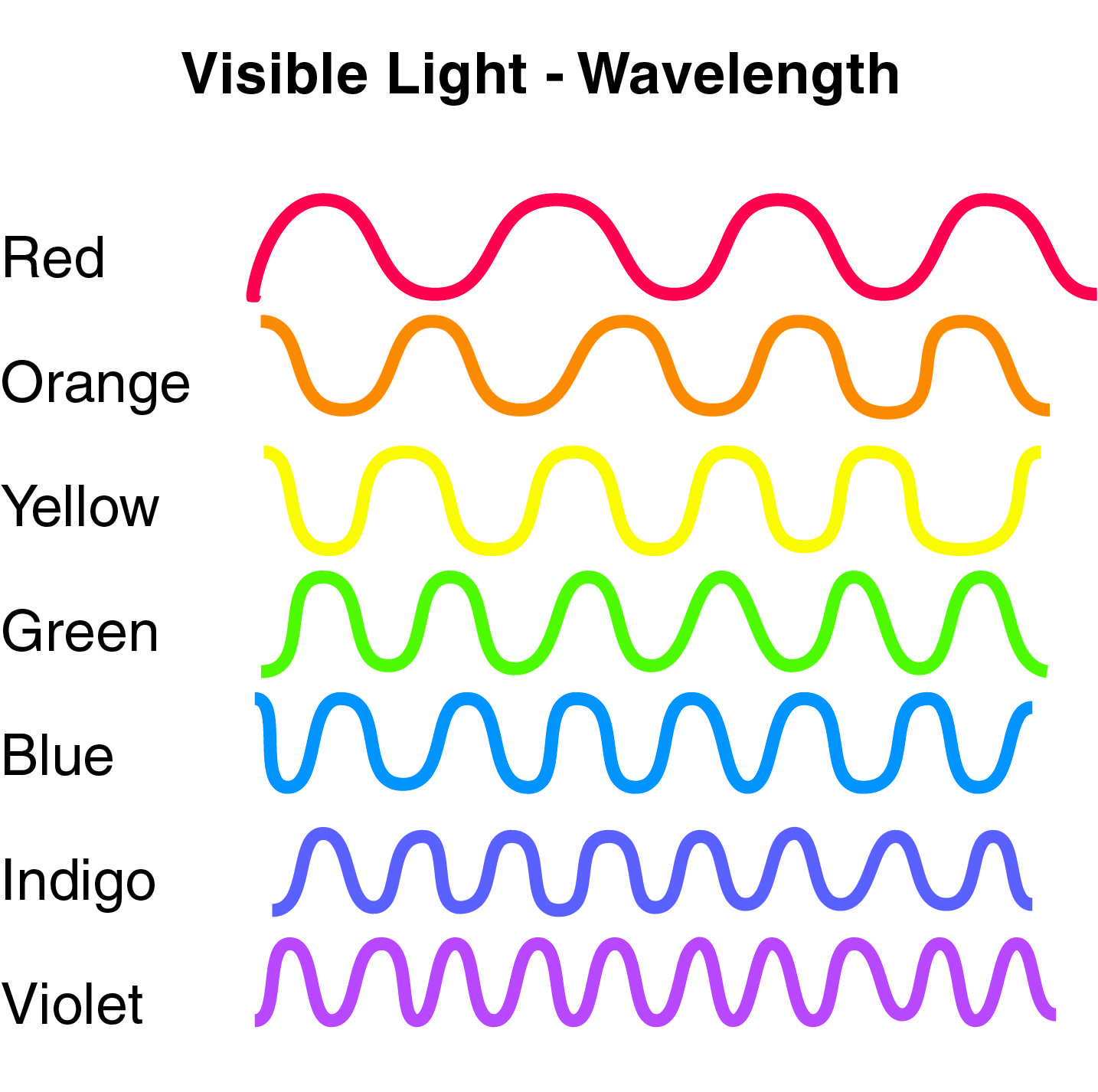 Wavelength The Distance From The Peak Of One Light Or Sound Wave To The Peak Of The Next