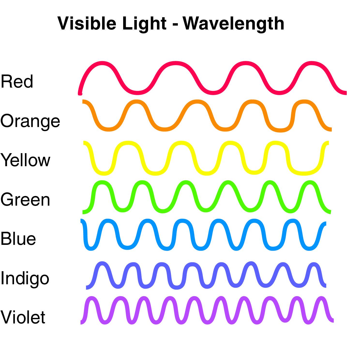 Inner \u0026 Outer Light   Light wave [ 1426 x 1434 Pixel ]