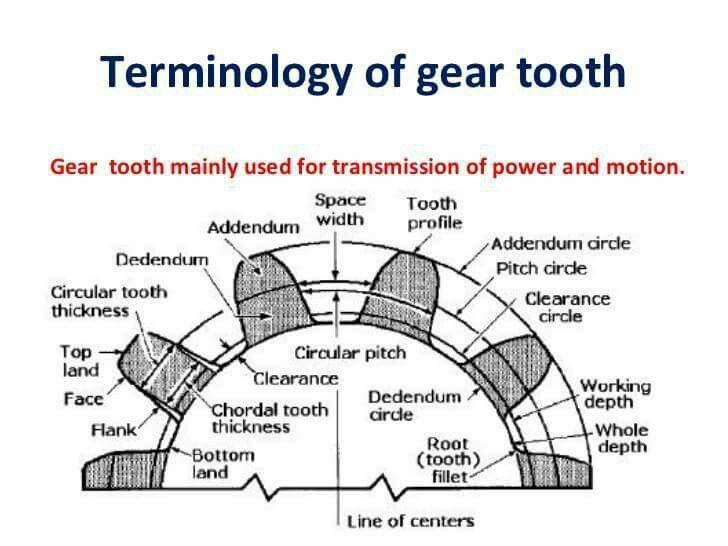 Terminology Of Gear Tooth Tech Charts Pinterest Gears