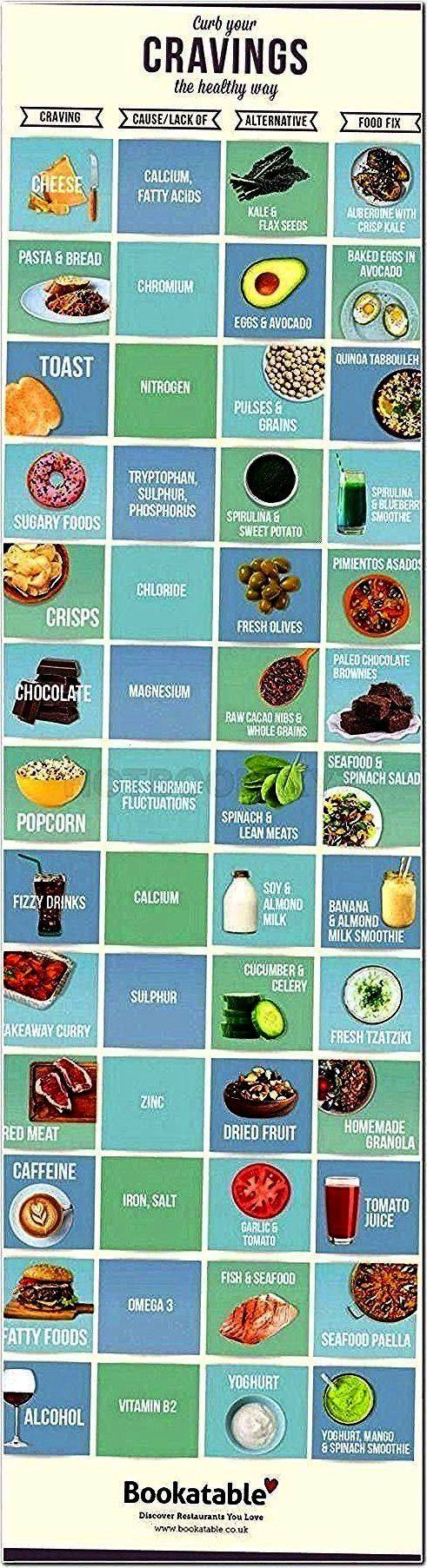 Vegan Fast Food simple  Vegan Fast Food  Personal Body Type Plan to Make Your Body Slimmer at Home Click to download the app on App Store now Related Article How to Get a...