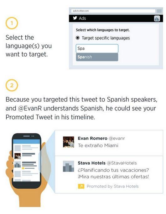 Hoy Twitter anunció una nueva forma de orientación para Tweets y Cuentas promocionadas, la misma es por idioma y en un principio soporta 20 idiomas.
