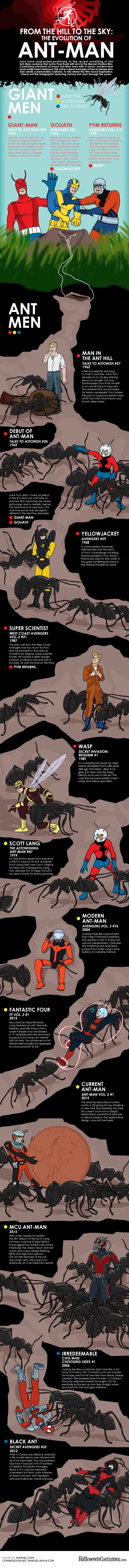 From The Hill To The Sky The Evolution Of Ant Man Infographic