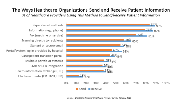 Healthcare Data Sharing Methods And Options Health Information