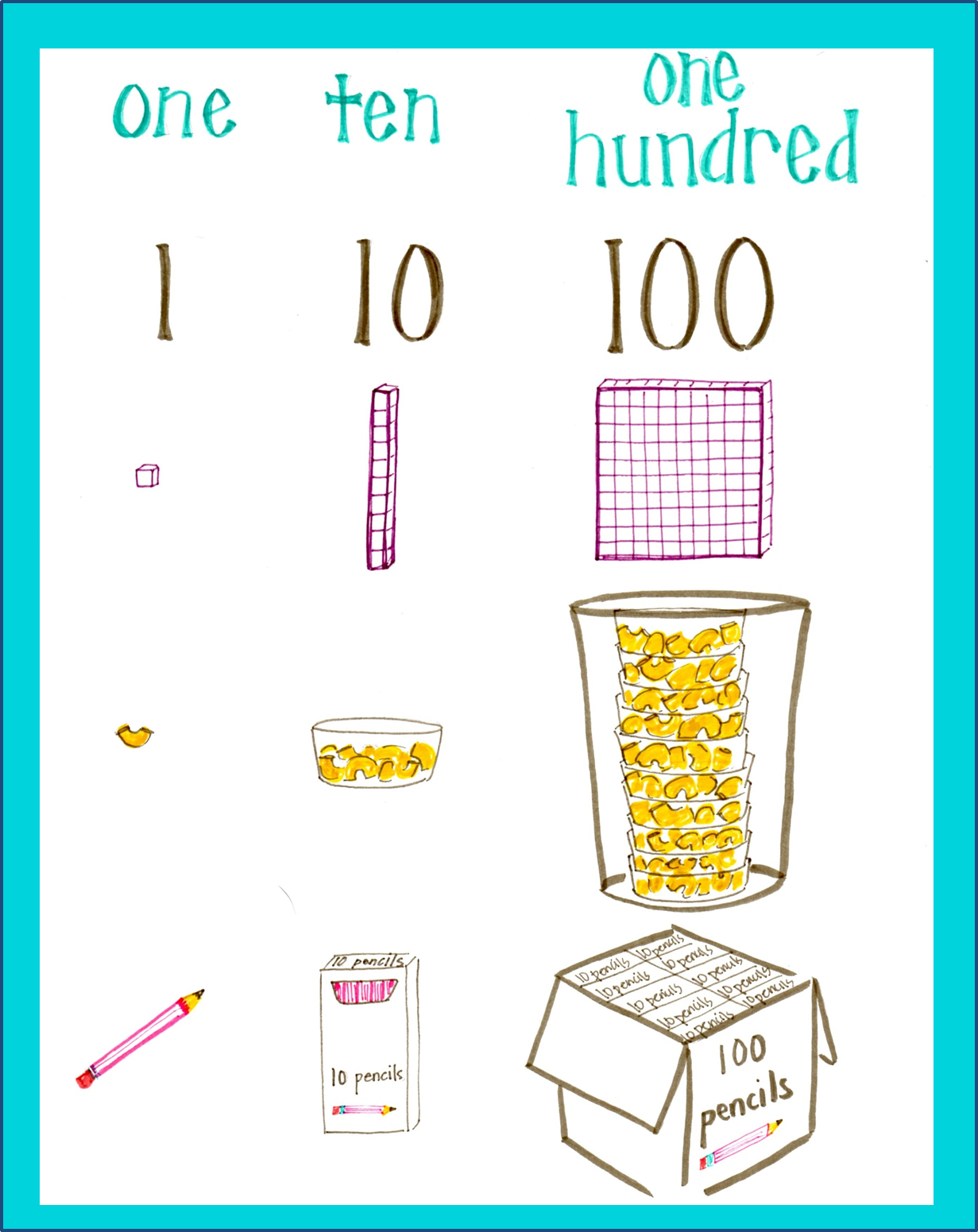 Number Sense Anchor Chart One Ten One Hundred With