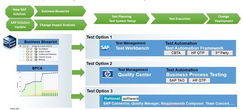 Sap test management overview tools and options marketing sap test management overview tools and options malvernweather Choice Image