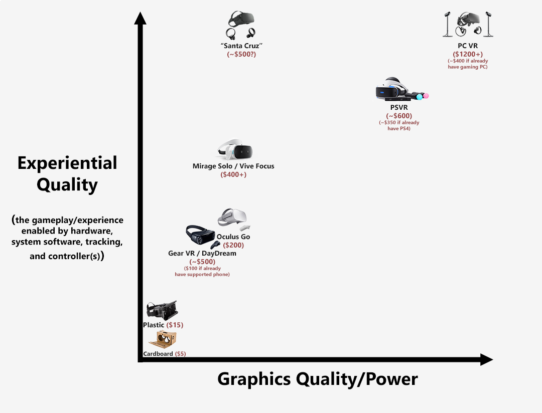 The Spectrum Of Consumer Virtual Reality Consumer