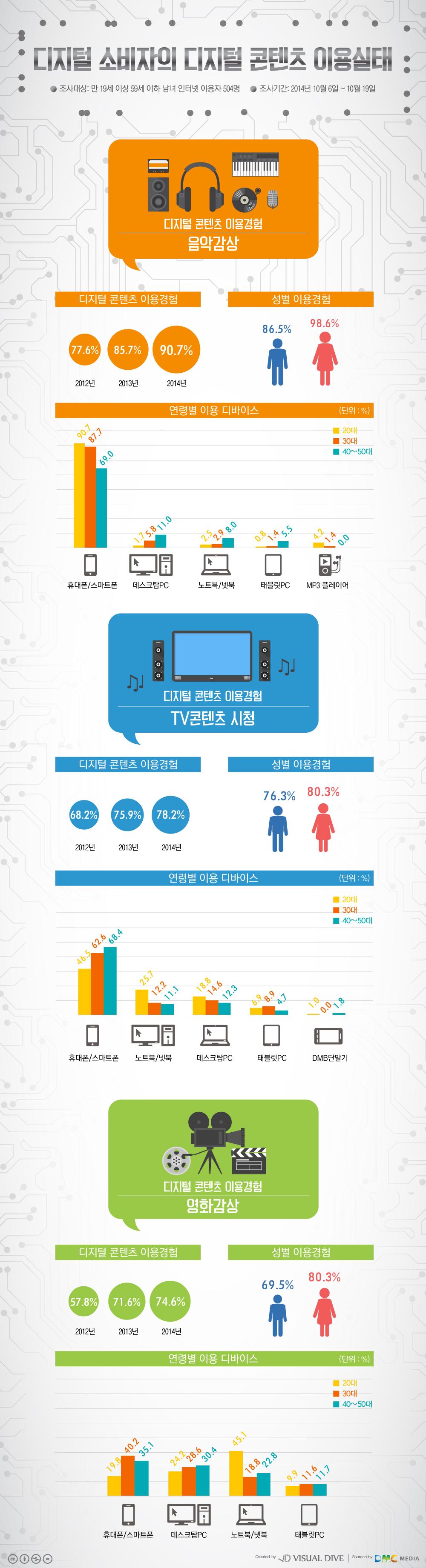 음악‧TV‧영화 디지털 콘텐츠, 여성이 남성보다 이용률 높아 [인포그래픽] #Digital contents / #Infographic ⓒ 비주얼다이브 무단 복사·전재·재배포 금지