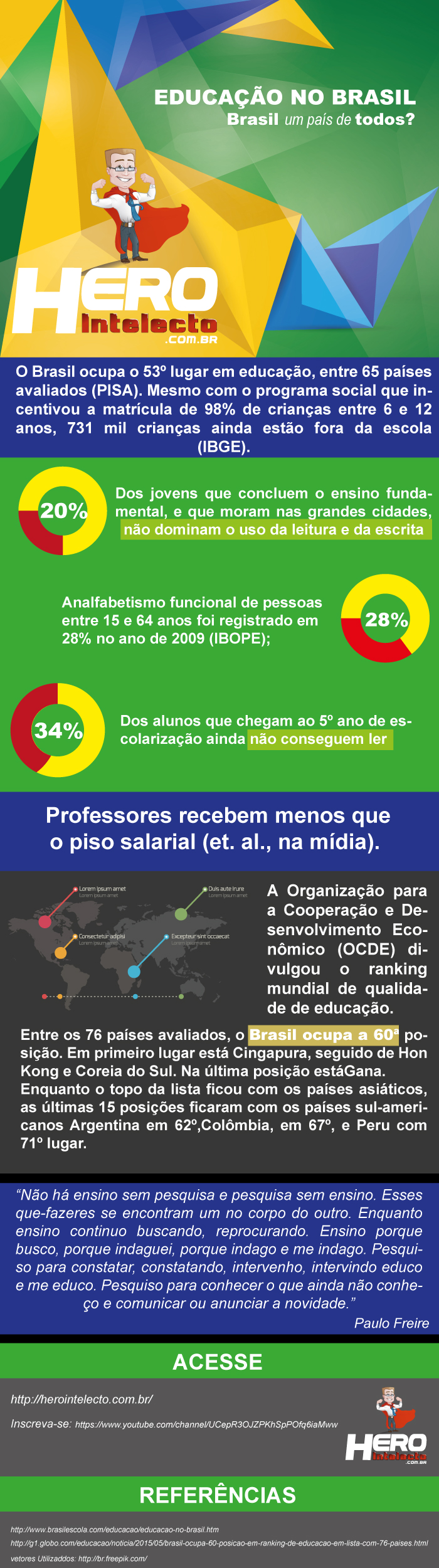 Infográfico com dados sobre a educação no Brasil!