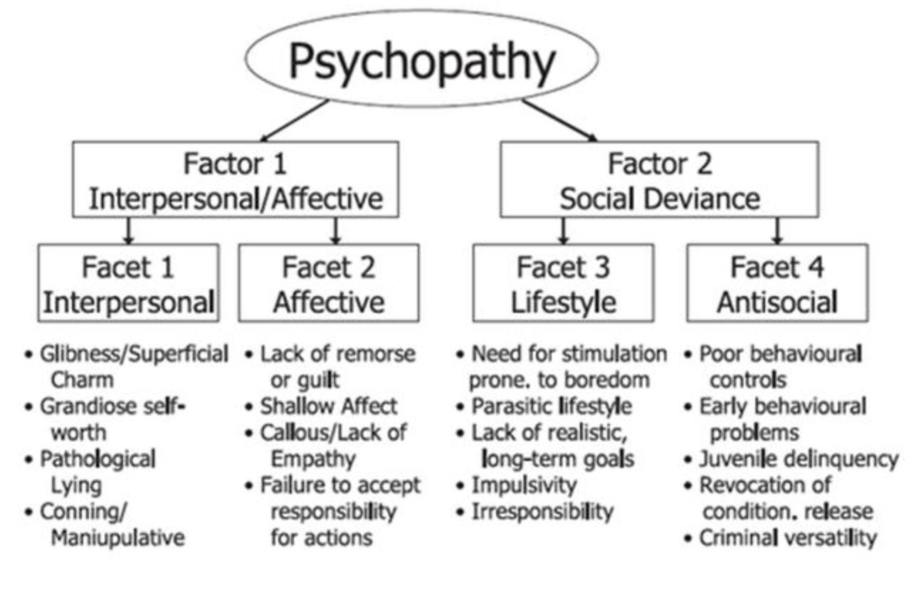 Characteristics of a sociopath psychopath dating sites. susan anyango dating a politicians prayer.