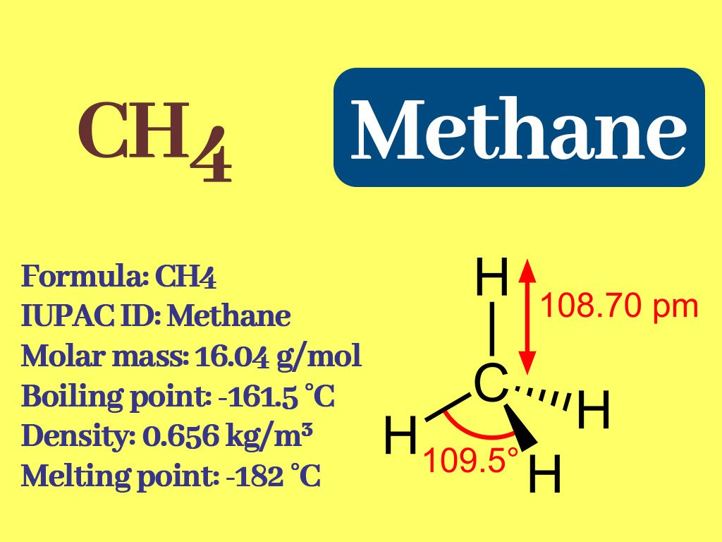 Is Methane Gas Harmful To Humans Why Methane Is A Good Fuel Methane Chemistry Education Teaching Chemistry