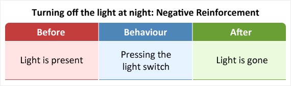 Pressing A Light Switch To Remove Light As An Example Of Negative