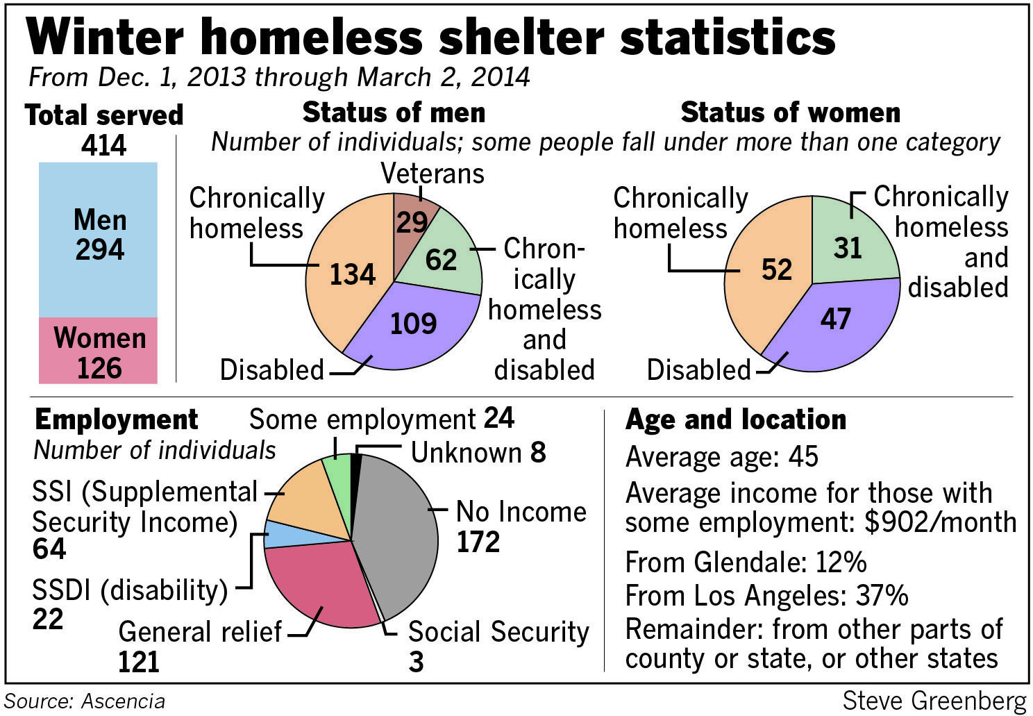 Since opening its doors on Dec. 1 for 92 nights, the Glendale emergency winter shelter, which for the first time in years took place at a location other than the National Guard Armory, has served 414 people, according to data released by shelter officials this week.
