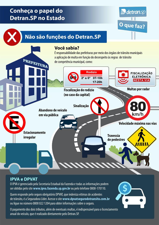 Detran Sp Departamento Estadual De Transito De Sao Paulo