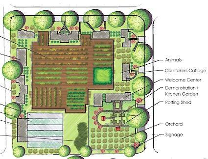 Plannc Jpg 425 324 Urban Farming Homestead Layout Design Projects