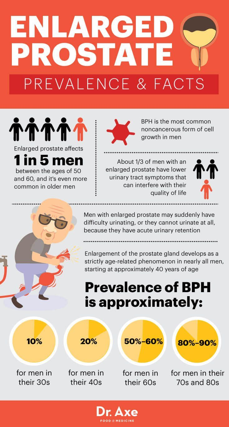 small resolution of an enlarged prostate affects one in five men between the ages of 50 and and it s even more common in older men here s what you need to know about bph