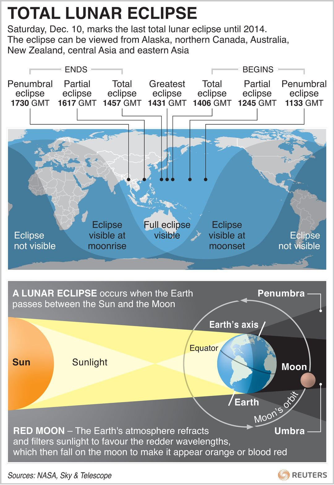 Total Lunar Eclipse With Images