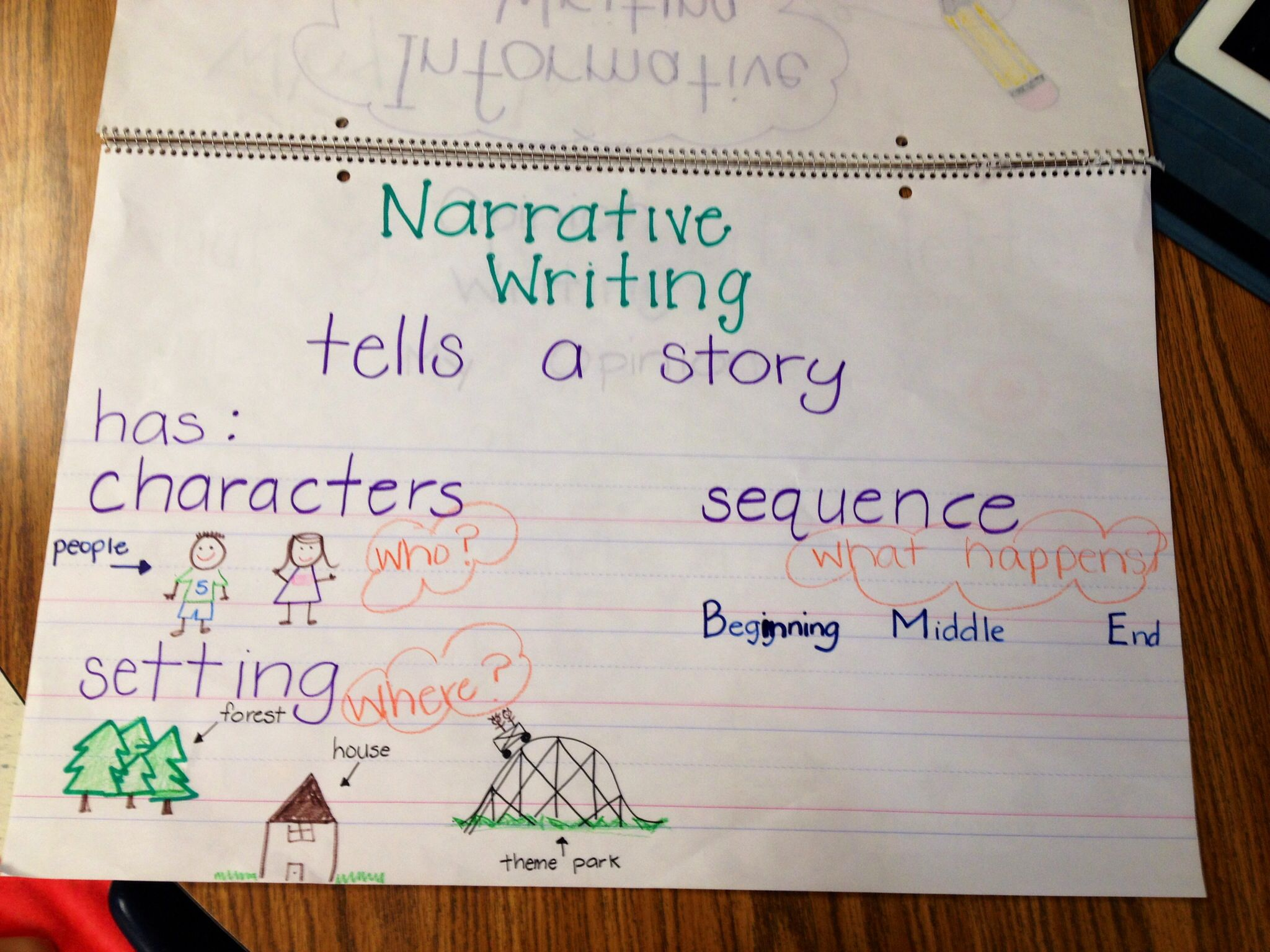kindergarten narrative writing anchor chart. | kindergartenklub