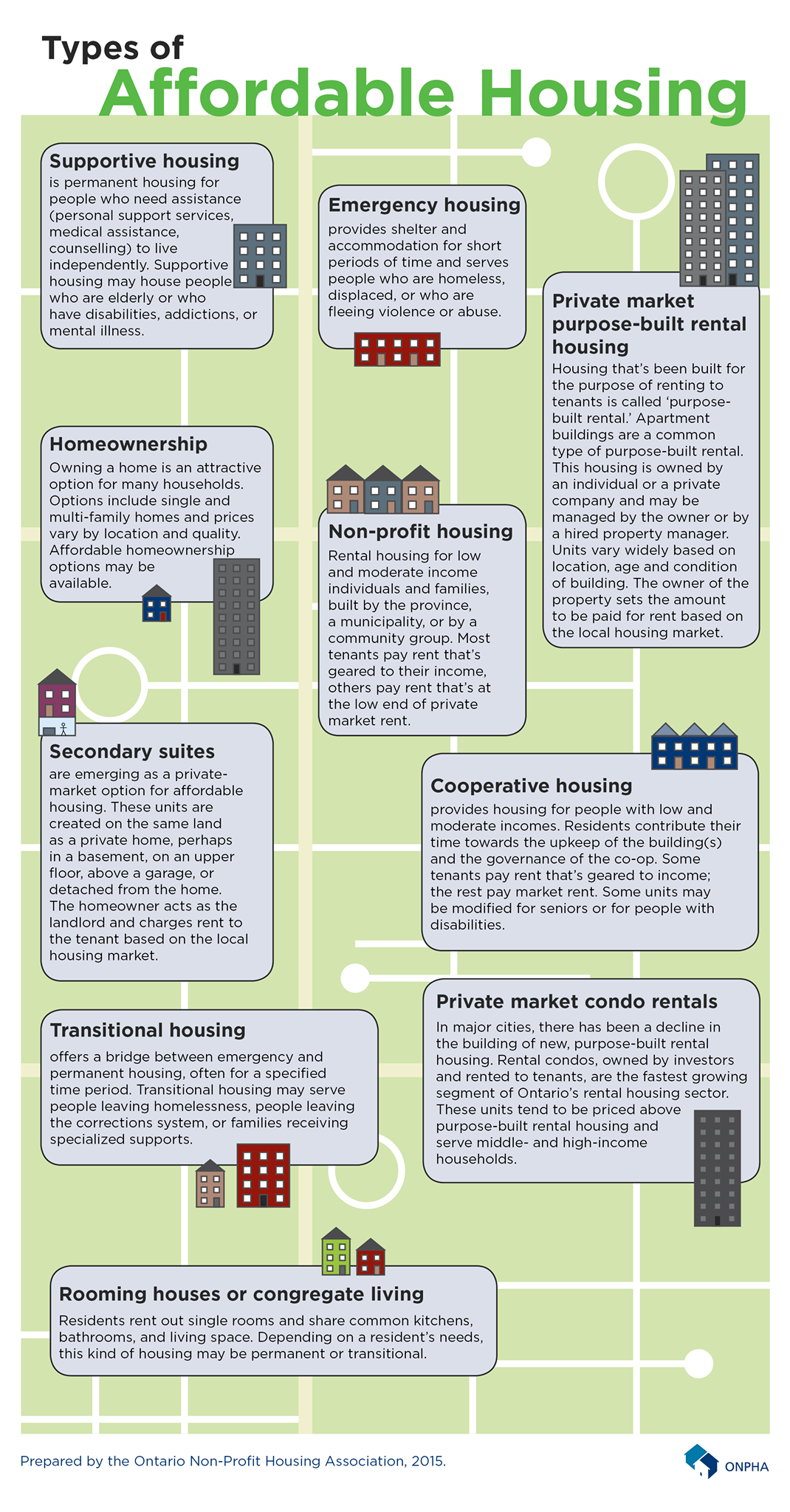 Types Of Affordable Housing Infographic From The Ontario Non