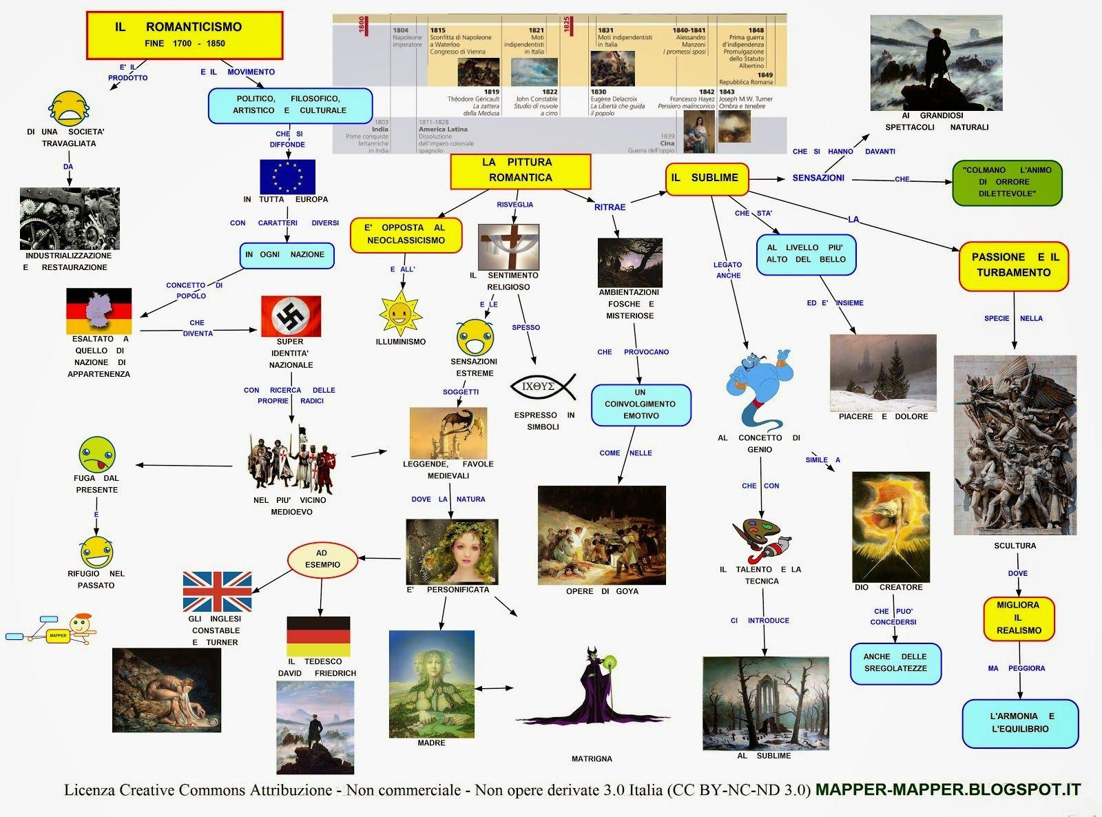 Mappa Concettuale Romanticismo Arte Con Immagini Lezioni Di