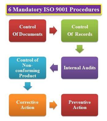 6 Mandatory Procedures For Iso 9001 Iso Internal Audit Procedure