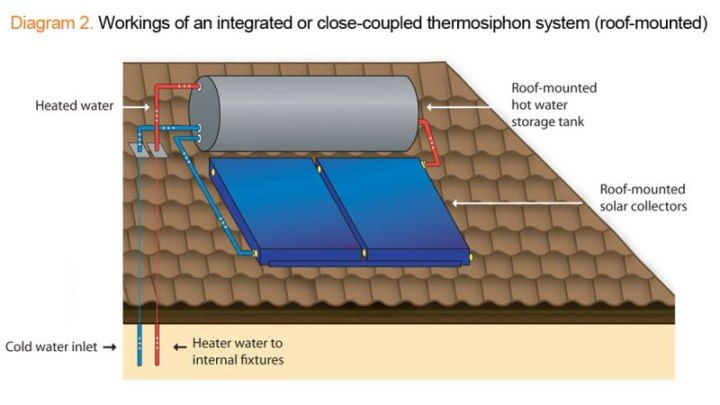Thermosiphon Solar geysers I Direct and Indirect I Buy now ...