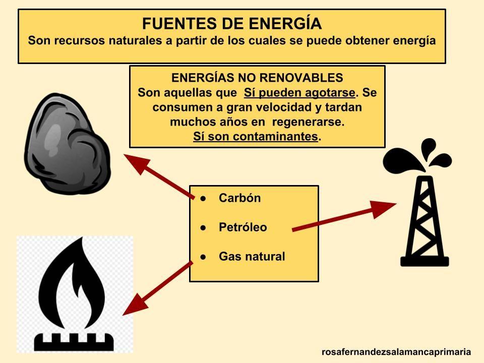 Maestra De Primaria Energías Renovables Y No Renovables Lomce Energía Renovable Renovables Y No Renovables Fuentes De Energia Renovable