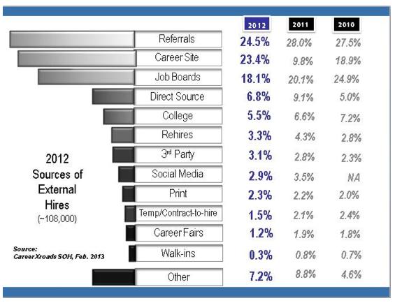 Source of Hire Report Referrals, Career Sites, Job Boards