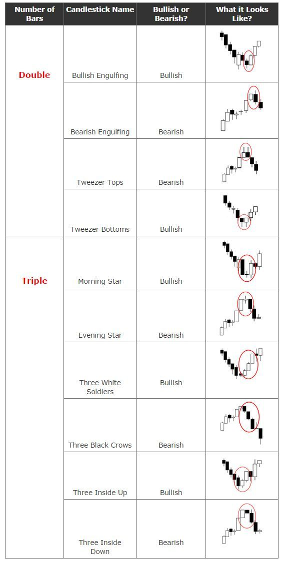 candlestick patterns cheat sheet - Google Search {More on Trading - stock market analysis