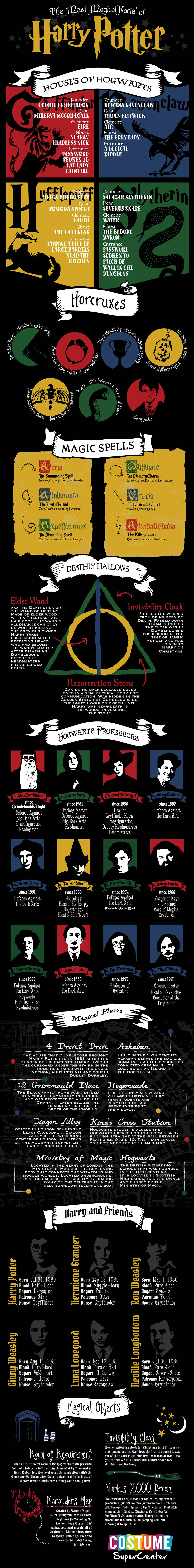 The Magical Facts Of Harry Potter Harry Potter Infographic Harry Potter Facts Harry Potter Film