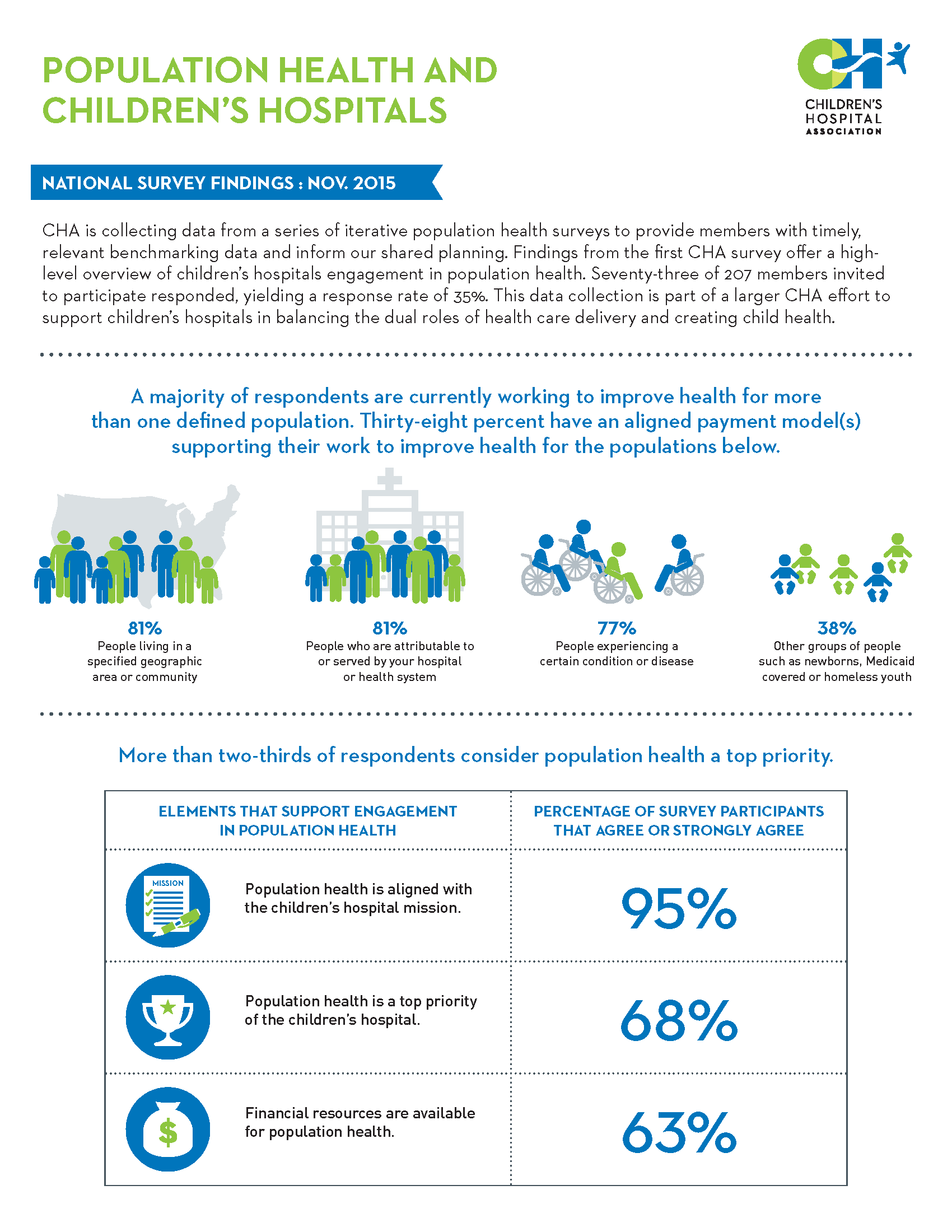 Infographic Population Health And Children S Hospitals Healthcare Intelligence Network Healthcare Infographics Healthcare Education American Healthcare