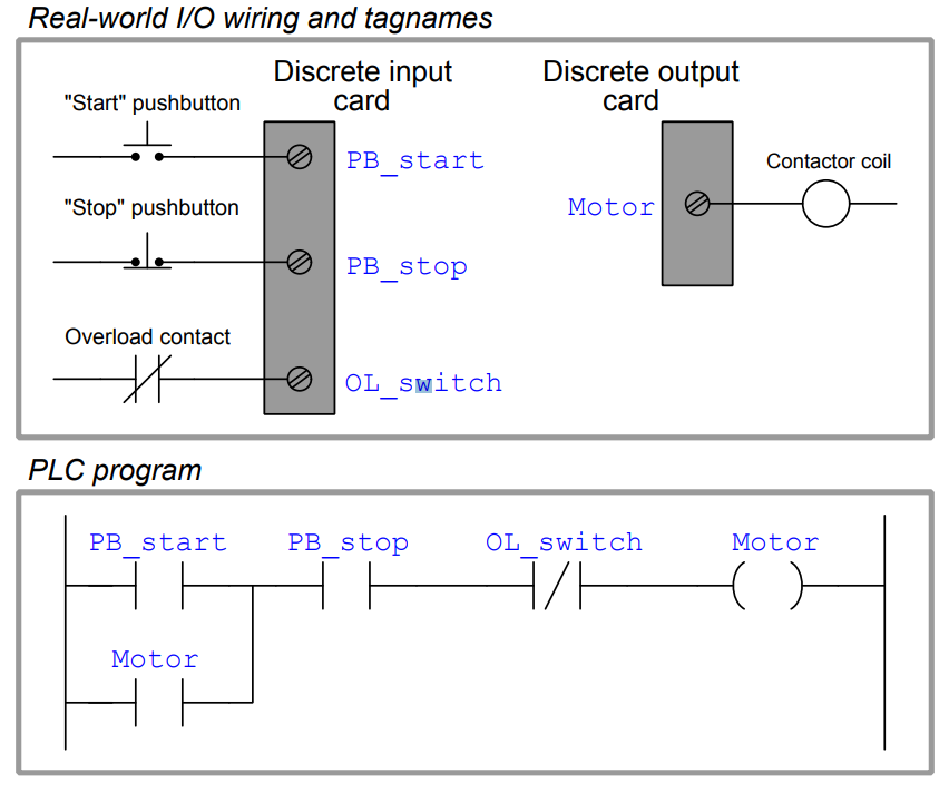 A Plc Has Been Programming To Control The Starting And Stopping Of A Three Phase Electric Motor Shown Plc Programming Ladder Logic Electronic Circuit Projects